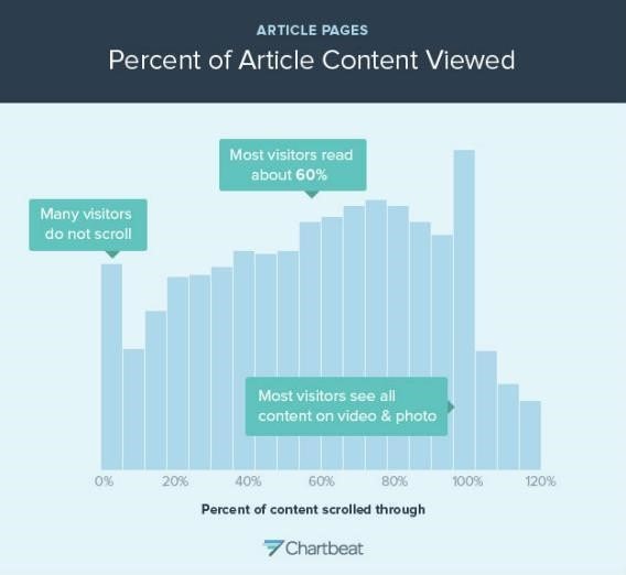 Chart indicating percent of article viewed